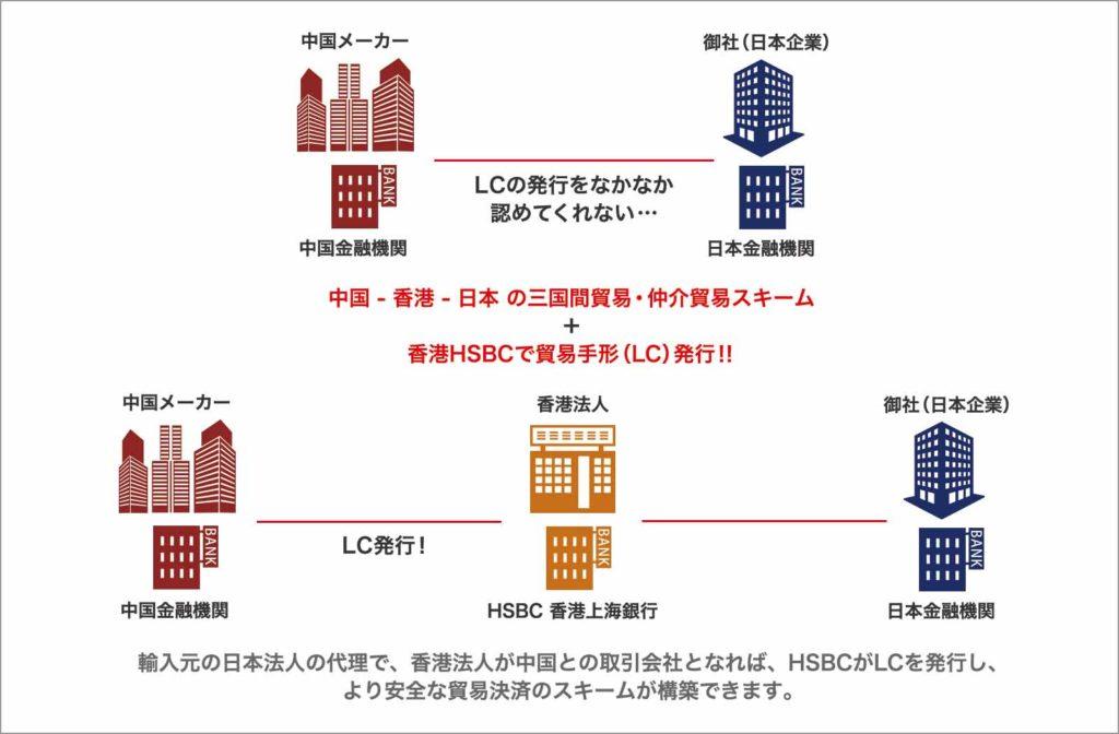 香港 貿易決済口座・LC発行